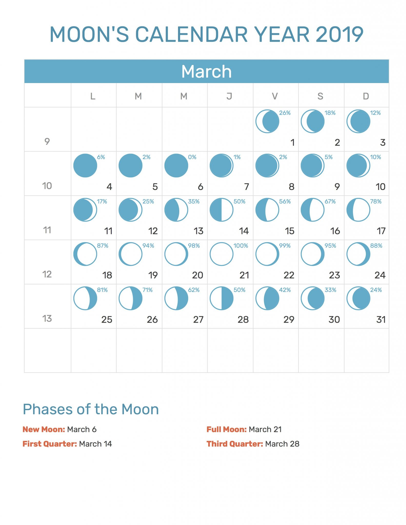 Full Moon Calendar March 2019