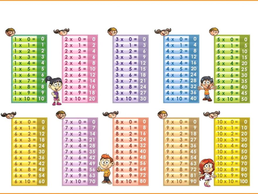 Multiplication table for kids pdf