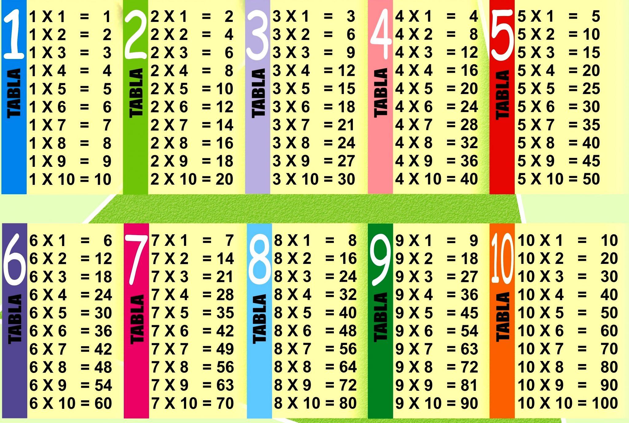 Multiplication table pdf